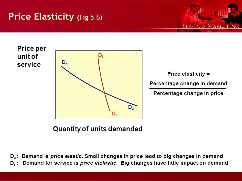 Slide © 2007 by Christopher Lovelock and Jochen Wirtz Services Marketing 6/E Chapter 5 - 21 Price Elasticity (Fig 5.6) DeDe DeDe DiDi DiDi Price per u