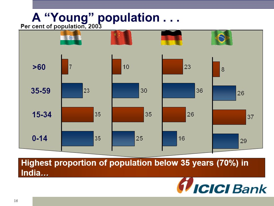 16 Highest proportion of population below 35 years (70%) in India Per cent of population, 2003 >60 35-59 15-34 0-14 A Young population...