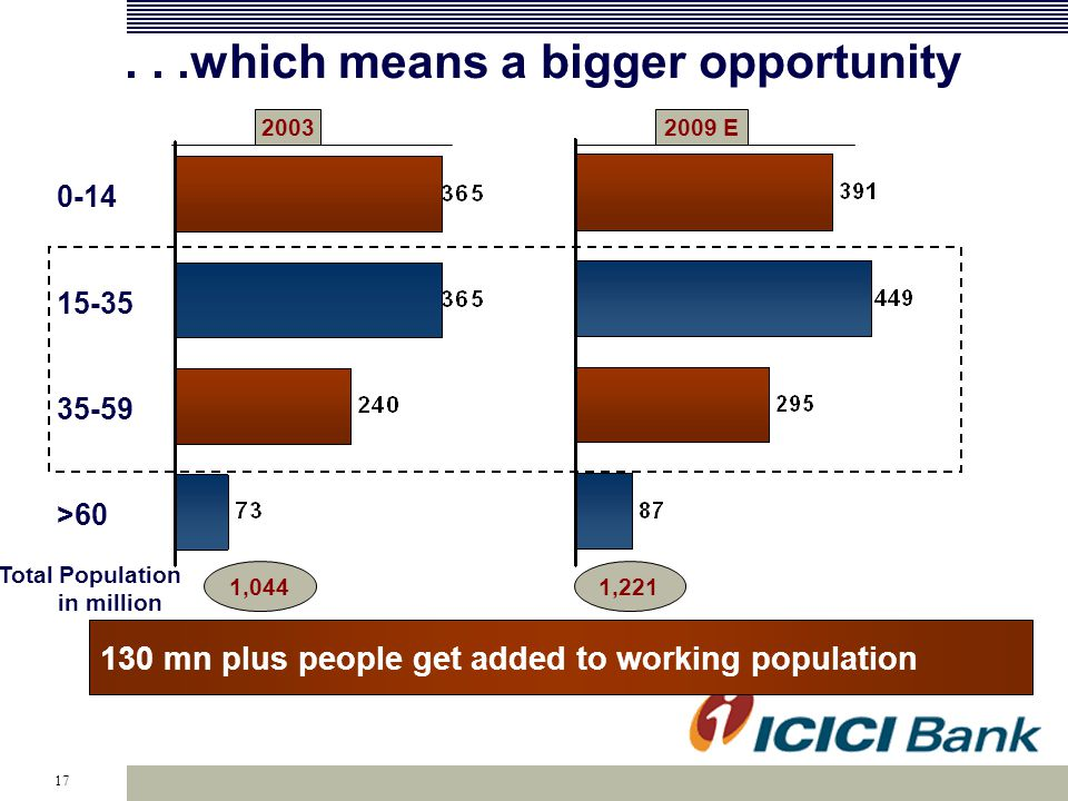 17...which means a bigger opportunity 0-14 15-35 35-59 >60 20032009 E Total Population in million 1,0441,221 130 mn plus people get added to working population