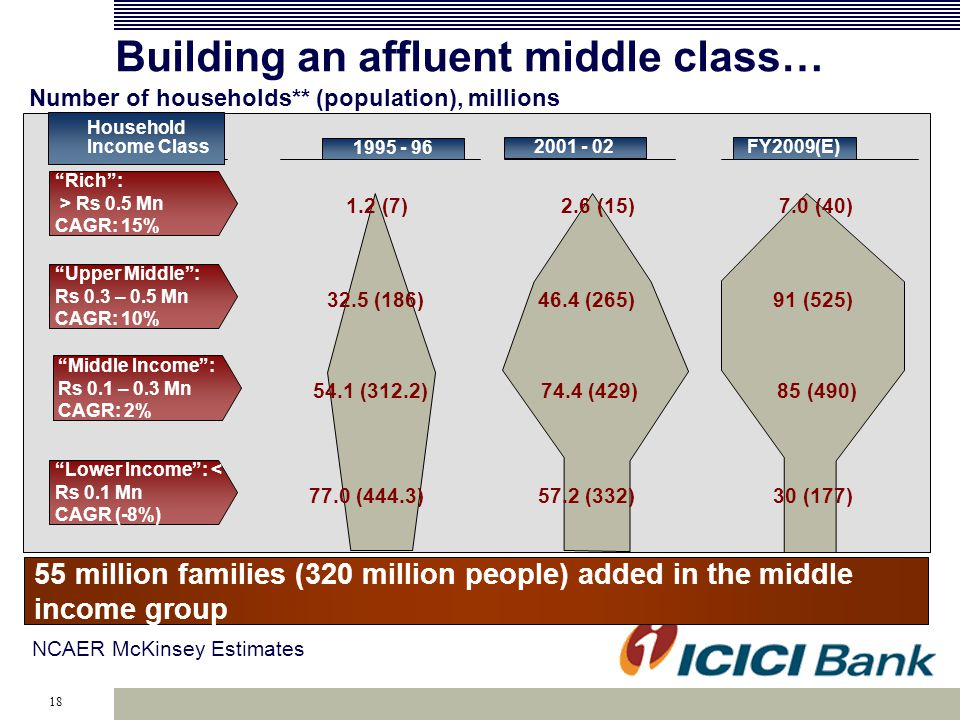 18 Building an affluent middle class… Number of households** (population), millions 1995 - 96 2001 - 02 FY2009(E) Rich: > Rs 0.5 Mn CAGR: 15% Upper Middle: Rs 0.3 – 0.5 Mn CAGR: 10% Middle Income: Rs 0.1 – 0.3 Mn CAGR: 2% Lower Income: < Rs 0.1 Mn CAGR (-8%) 1.2 (7)2.6 (15)7.0 (40) 32.5 (186)46.4 (265)91 (525) 54.1 (312.2)74.4 (429)85 (490) 77.0 (444.3)57.2 (332)30 (177) Household Income Class 55 million families (320 million people) added in the middle income group NCAER McKinsey Estimates