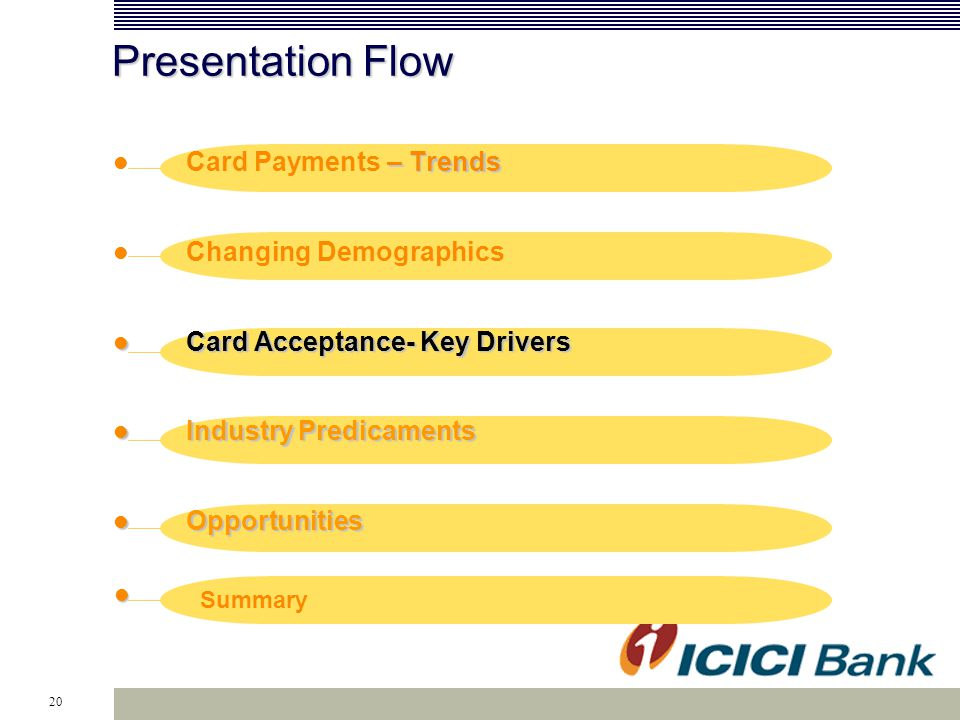 20 Presentation Flow – Trends Card Payments – Trends Changing Demographics Card Acceptance- Key Drivers Card Acceptance- Key Drivers Industry Predicaments Industry Predicaments Opportunities Opportunities Summary