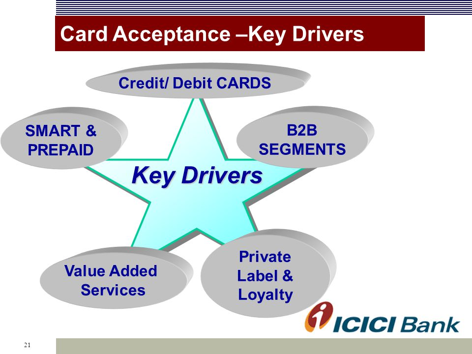 21 Key Drivers Credit/ Debit CARDS SMART & PREPAID B2B SEGMENTS Private Label & Loyalty Value Added Services Card Acceptance –Key Drivers