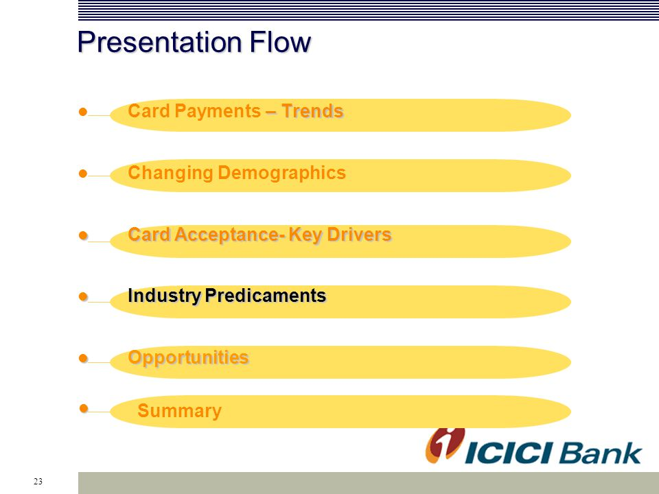 23 Presentation Flow – Trends Card Payments – Trends Changing Demographics Card Acceptance- Key Drivers Card Acceptance- Key Drivers Industry Predicaments Industry Predicaments Opportunities Opportunities Summary