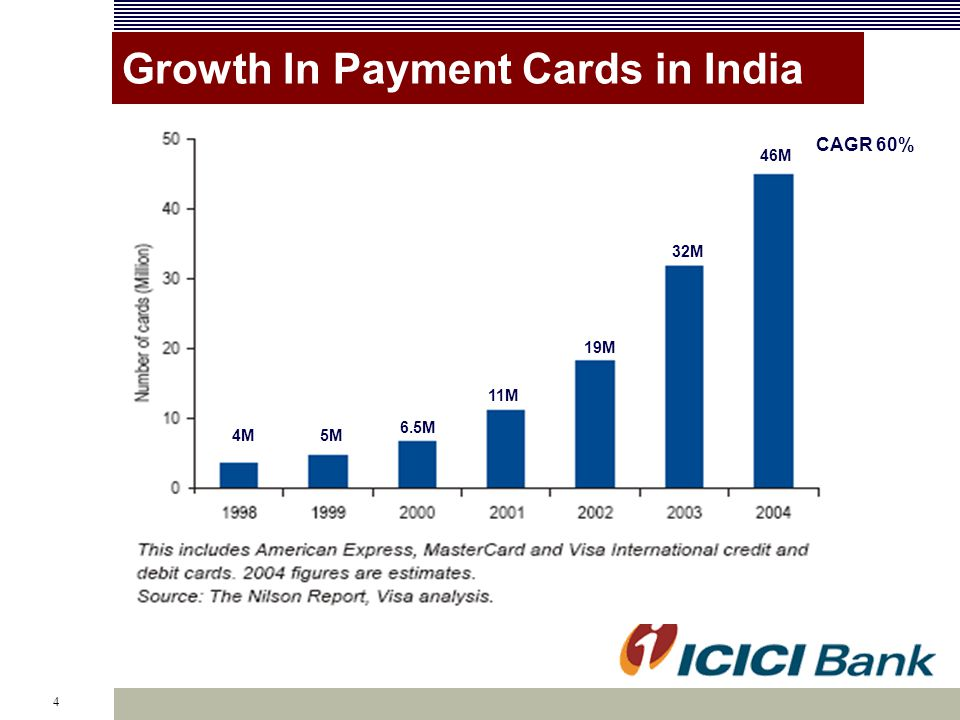 4 Market RequirementsGrowth In Payment Cards in India CAGR 60% 4M 46M 32M 19M 11M 6.5M 5M