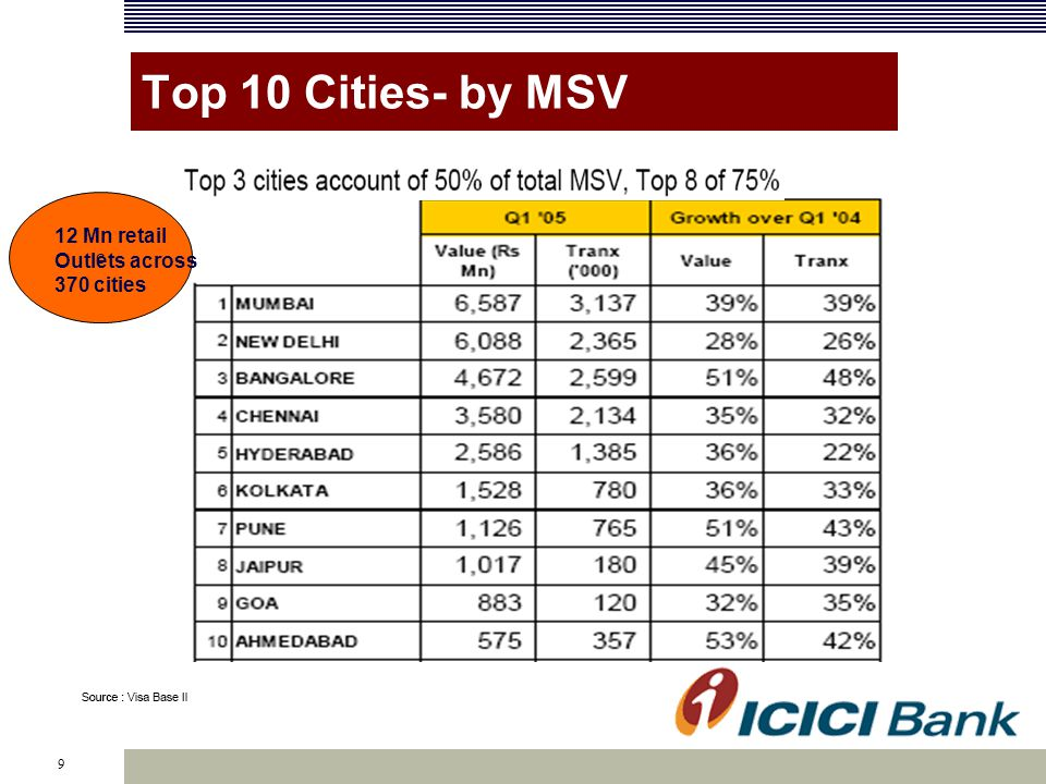 9 Top 10 Cities- by MSV c 12 Mn retail Outlets across 370 cities