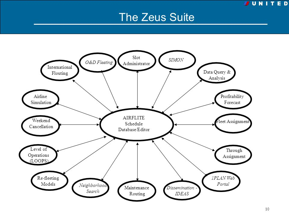 10 The Zeus Suite AIRFLITE Schedule Database/Editor Slot Administrator Data Query & Analysis Profitability Forecast Fleet Assignment Through Assignmen