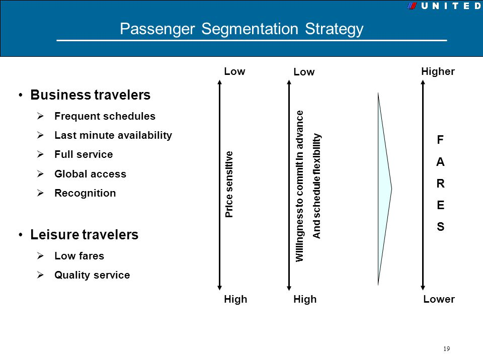 19 Passenger Segmentation Strategy Higher Lower FARESFARES Business travelers Frequent schedules Last minute availability Full service Global access R