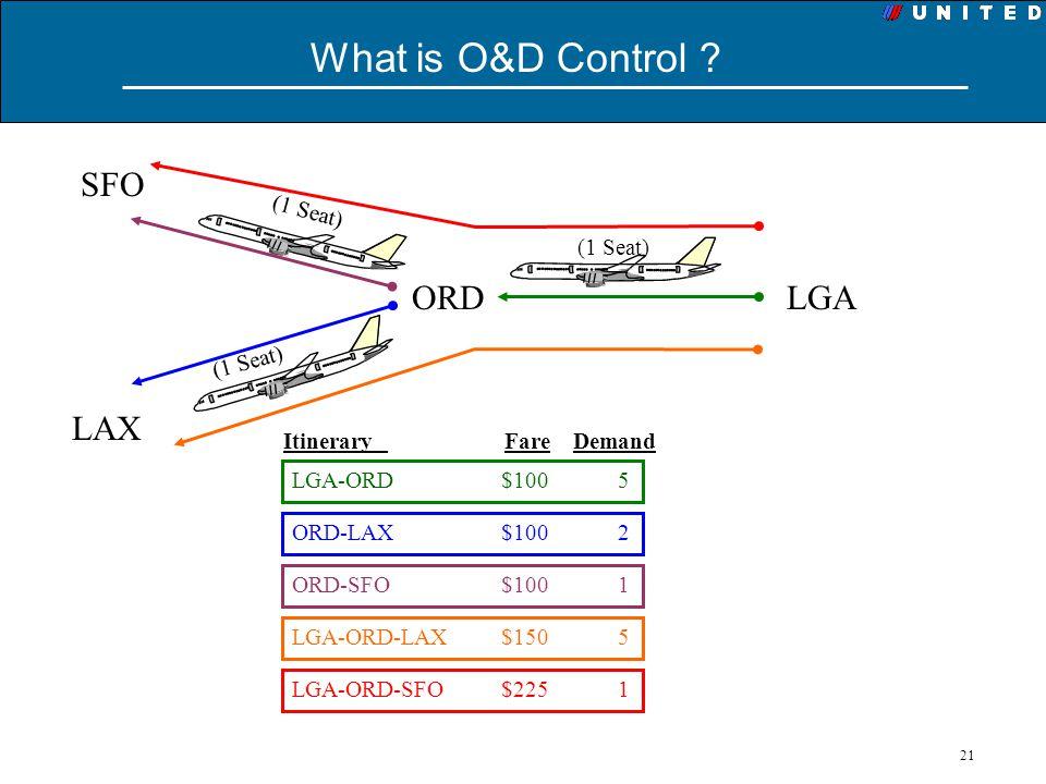 21 What is O&D Control ? SFO LAX ORDLGA Itinerary Fare Demand LGA-ORD $100 5 ORD-LAX $100 2 ORD-SFO $100 1 LGA-ORD-LAX$150 5 LGA-ORD-SFO$225 1 (1 Seat