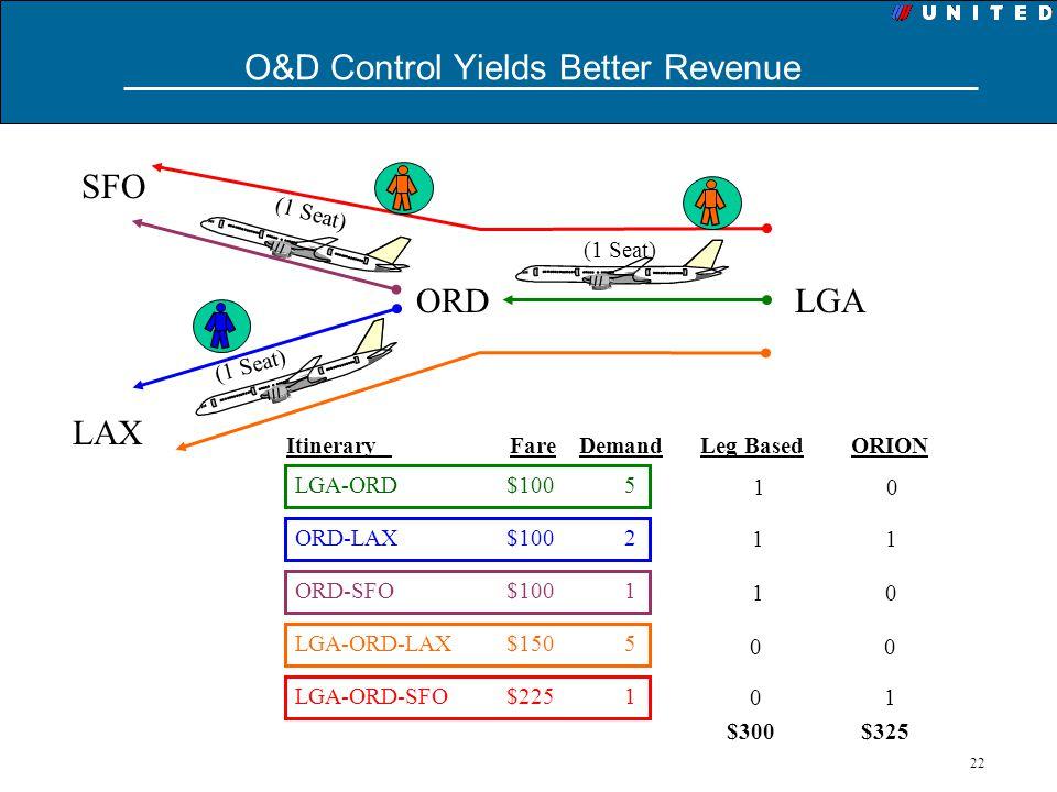 22 O&D Control Yields Better Revenue SFO LAX ORDLGA Itinerary Fare Demand LGA-ORD $100 5 ORD-LAX $100 2 ORD-SFO $100 1 LGA-ORD-LAX$150 5 LGA-ORD-SFO$2