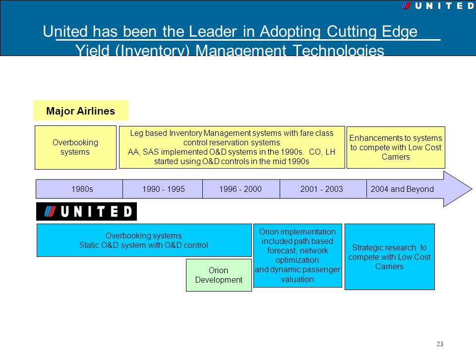 23 United has been the Leader in Adopting Cutting Edge Yield (Inventory) Management Technologies Overbooking systems Leg based Inventory Management sy