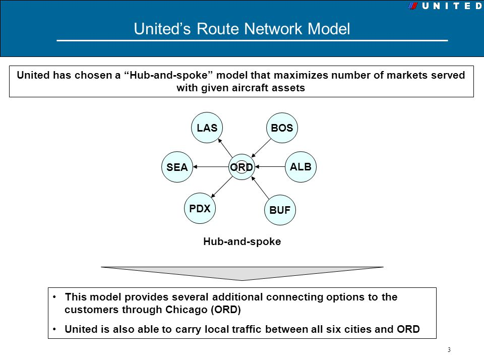 3 Uniteds Route Network Model United has chosen a Hub-and-spoke model that maximizes number of markets served with given aircraft assets ORD LAS BOS S
