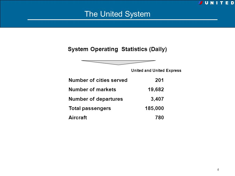 6 The United System System Operating Statistics (Daily) Number of cities served 201 Number of markets 19,682 Number of departures 3,407 Total passenge