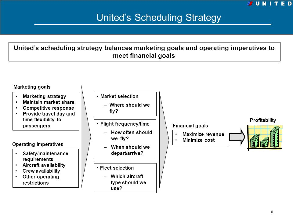 8 Uniteds Scheduling Strategy Marketing strategy Maintain market share Competitive response Provide travel day and time flexibility to passengers Unit
