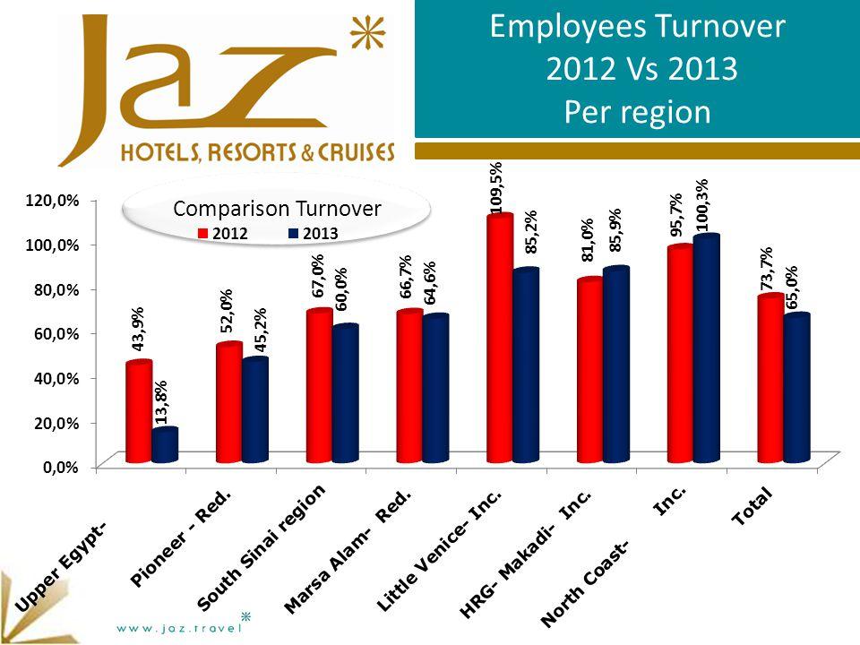 Comparison Turnover Employees Turnover 2012 Vs 2013 Per region