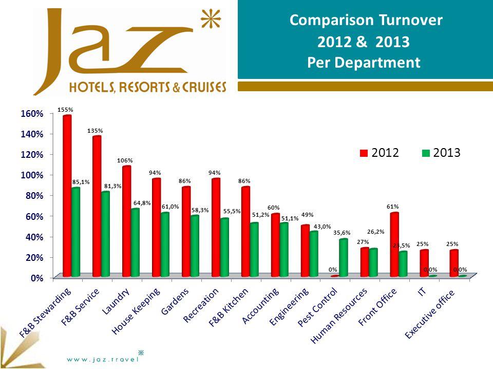Comparison Turnover 2012 & 2013 Per Department