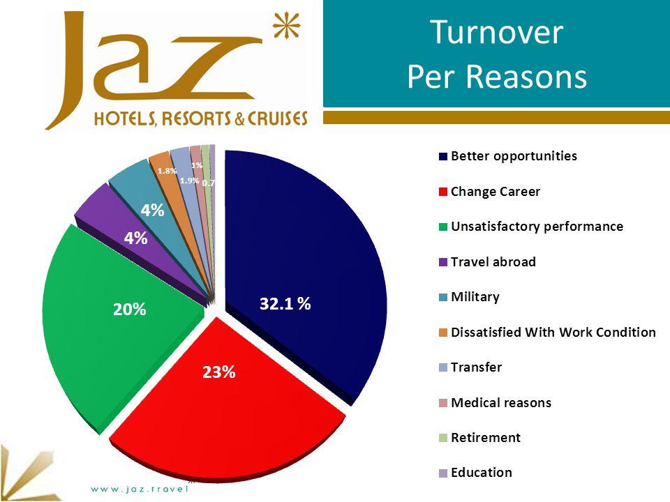 Turnover Per Reasons 4% 32.1 % 23% 20% 1.9% 1.8% 1% 0.7
