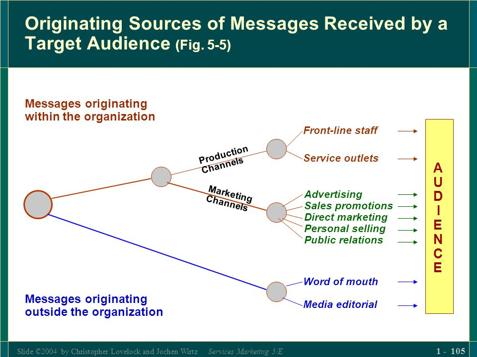 Slide ©2004 by Christopher Lovelock and Jochen Wirtz Services Marketing 5/E 1 - 105 Originating Sources of Messages Received by a Target Audience (Fig