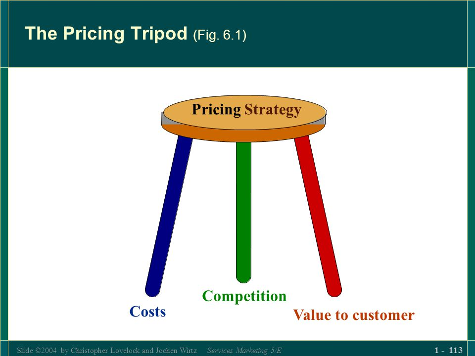 Slide ©2004 by Christopher Lovelock and Jochen Wirtz Services Marketing 5/E 1 - 113 The Pricing Tripod (Fig. 6.1) PricingStrategy Costs Competition Va