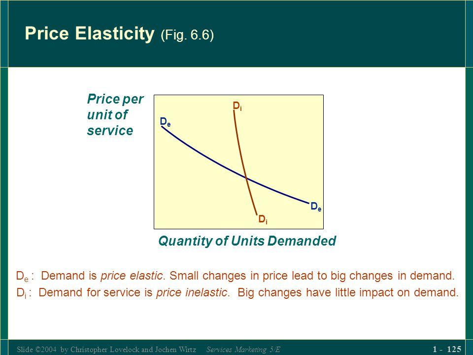 Slide ©2004 by Christopher Lovelock and Jochen Wirtz Services Marketing 5/E 1 - 125 Price Elasticity (Fig. 6.6) DeDe DeDe DiDi DiDi Price per unit of