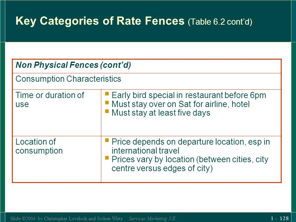 Slide ©2004 by Christopher Lovelock and Jochen Wirtz Services Marketing 5/E 1 - 128 Key Categories of Rate Fences (Table 6.2 contd) Non Physical Fence