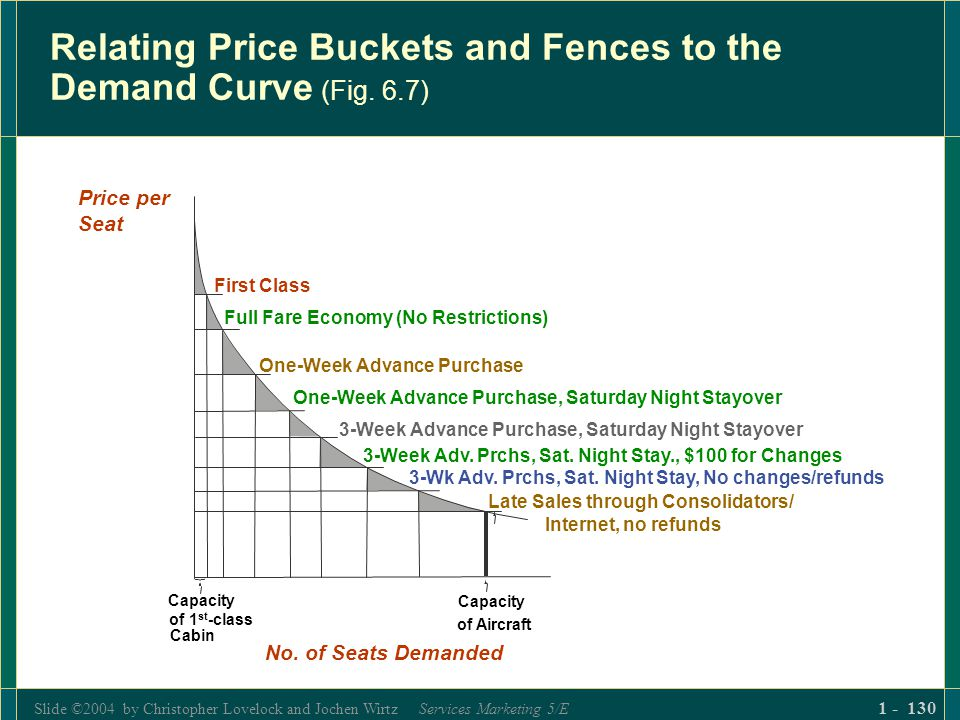 Slide ©2004 by Christopher Lovelock and Jochen Wirtz Services Marketing 5/E 1 - 130 Relating Price Buckets and Fences to the Demand Curve (Fig. 6.7) F