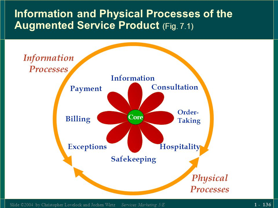 Slide ©2004 by Christopher Lovelock and Jochen Wirtz Services Marketing 5/E 1 - 136 Information and Physical Processes of the Augmented Service Produc