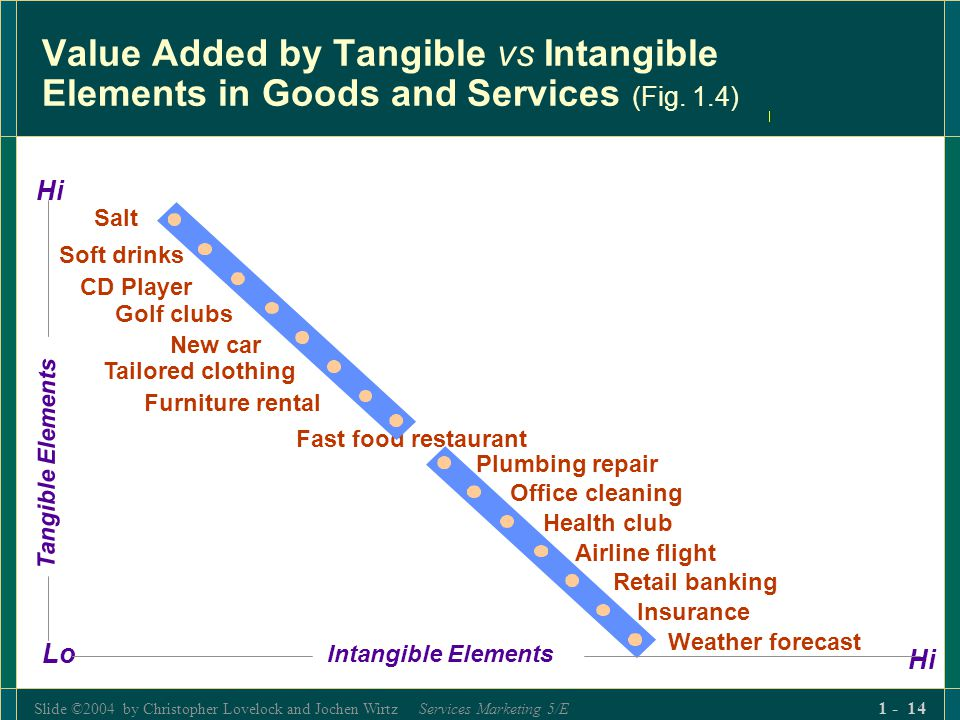 Slide ©2004 by Christopher Lovelock and Jochen Wirtz Services Marketing 5/E 1 - 14 Value Added by Tangible vs Intangible Elements in Goods and Service