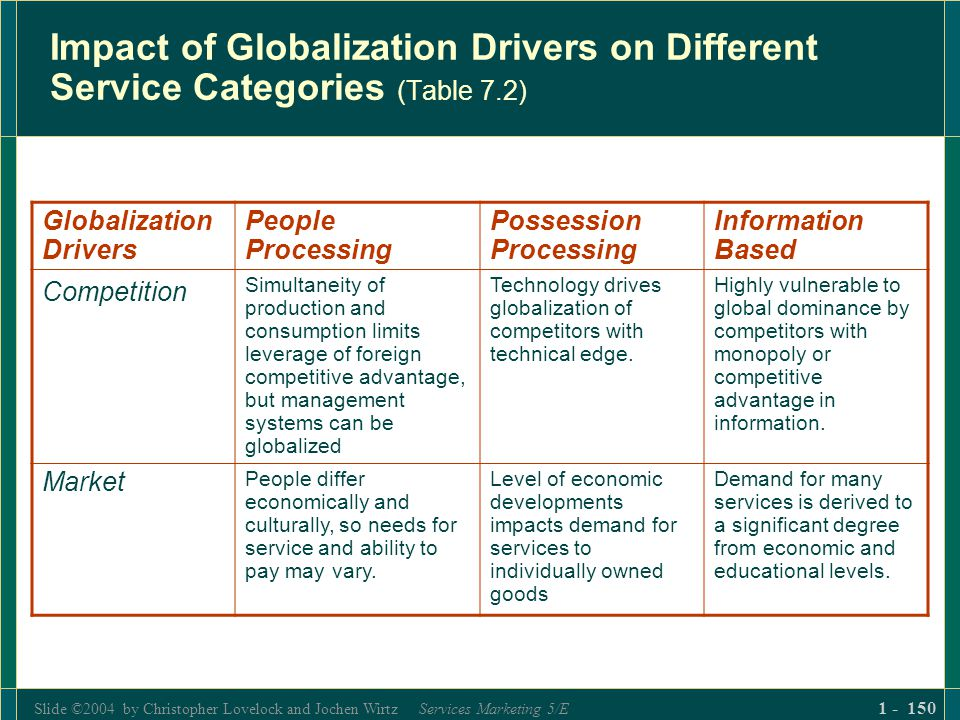 Slide ©2004 by Christopher Lovelock and Jochen Wirtz Services Marketing 5/E 1 - 150 Impact of Globalization Drivers on Different Service Categories (T