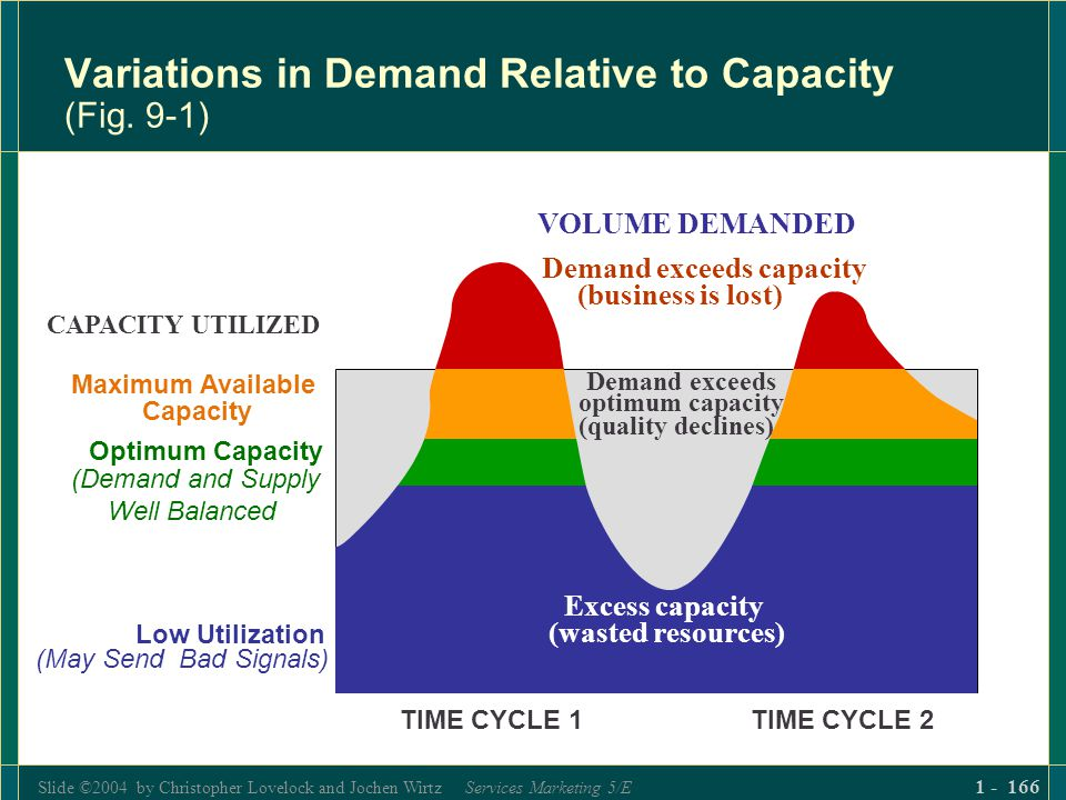 Slide ©2004 by Christopher Lovelock and Jochen Wirtz Services Marketing 5/E 1 - 166 Variations in Demand Relative to Capacity (Fig. 9-1) VOLUME DEMAND