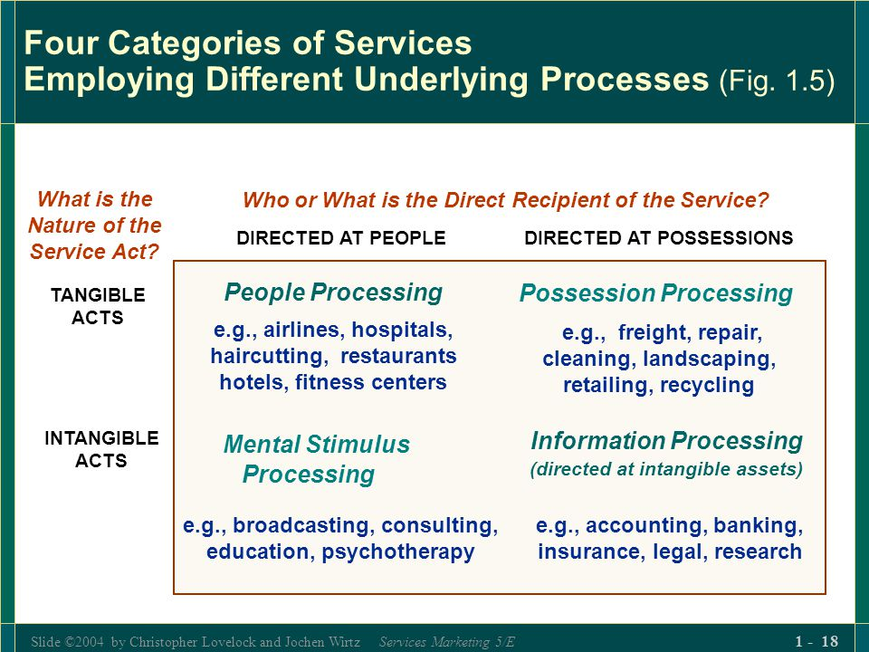 Slide ©2004 by Christopher Lovelock and Jochen Wirtz Services Marketing 5/E 1 - 18 Four Categories of Services Employing Different Underlying Processe