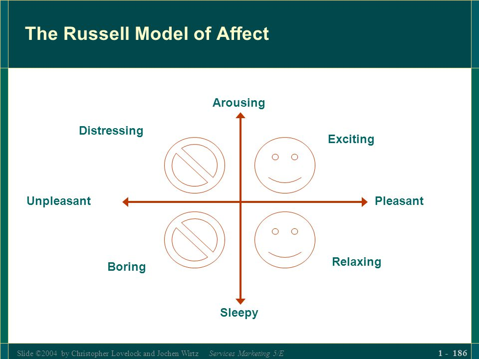 Slide ©2004 by Christopher Lovelock and Jochen Wirtz Services Marketing 5/E 1 - 186 The Russell Model of Affect Arousing Pleasant Sleepy Unpleasant Ex
