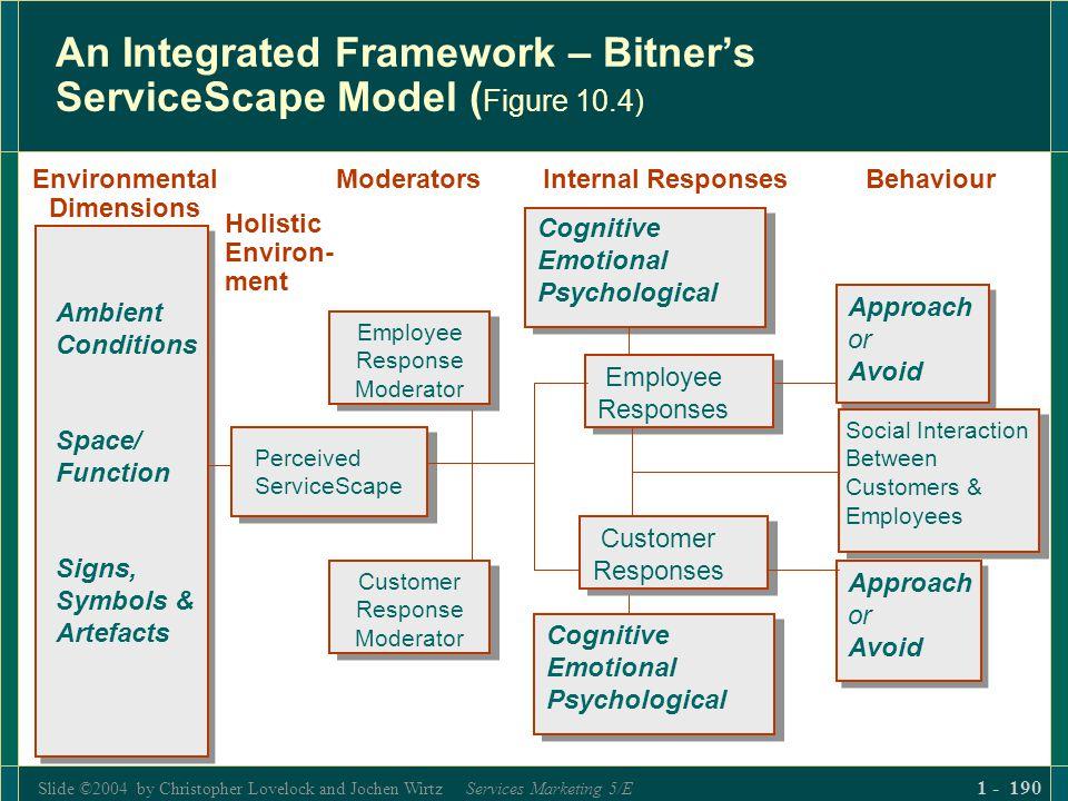 Slide ©2004 by Christopher Lovelock and Jochen Wirtz Services Marketing 5/E 1 - 190 An Integrated Framework – Bitners ServiceScape Model ( Figure 10.4
