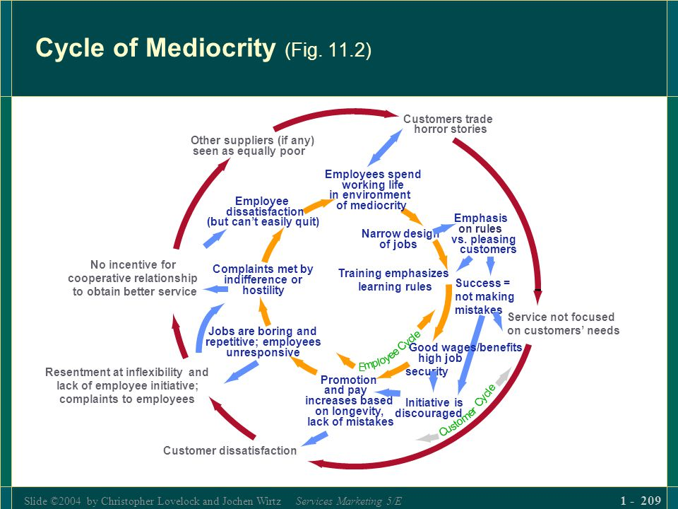 Slide ©2004 by Christopher Lovelock and Jochen Wirtz Services Marketing 5/E 1 - 209 Cycle of Mediocrity (Fig. 11.2)
