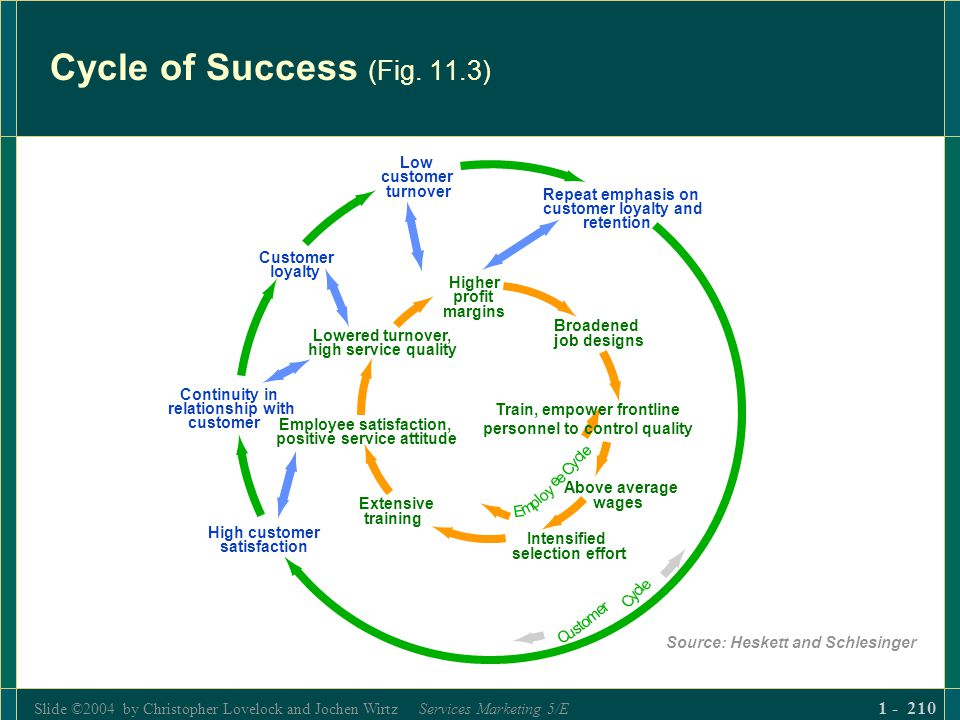 Slide ©2004 by Christopher Lovelock and Jochen Wirtz Services Marketing 5/E 1 - 210 Cycle of Success (Fig. 11.3) Source: Heskett and Schlesinger
