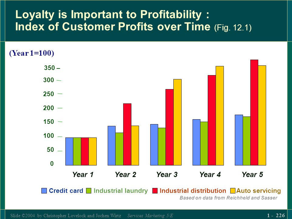Slide ©2004 by Christopher Lovelock and Jochen Wirtz Services Marketing 5/E 1 - 226 Loyalty is Important to Profitability : Index of Customer Profits