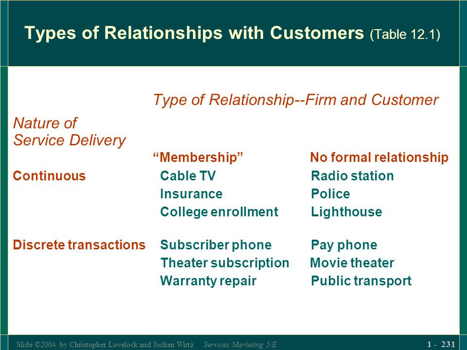Slide ©2004 by Christopher Lovelock and Jochen Wirtz Services Marketing 5/E 1 - 231 Types of Relationships with Customers (Table 12.1) Type of Relatio