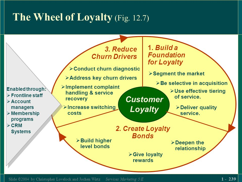 Slide ©2004 by Christopher Lovelock and Jochen Wirtz Services Marketing 5/E 1 - 239 The Wheel of Loyalty (Fig. 12.7) 1. Build a Foundation for Loyalty