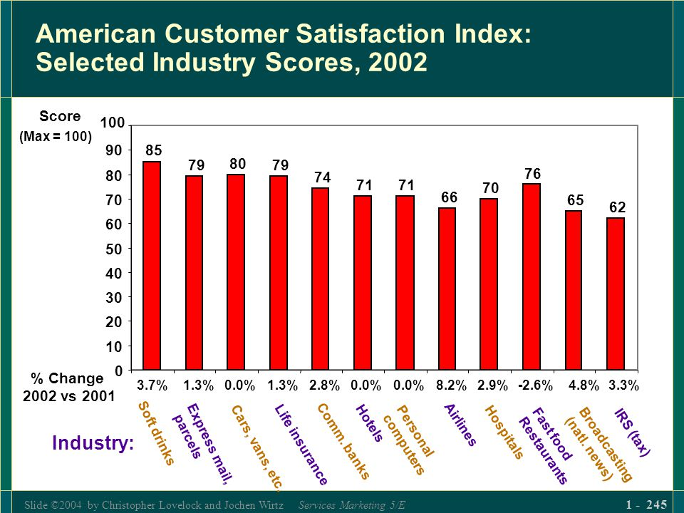 Slide ©2004 by Christopher Lovelock and Jochen Wirtz Services Marketing 5/E 1 - 245 American Customer Satisfaction Index: Selected Industry Scores, 20