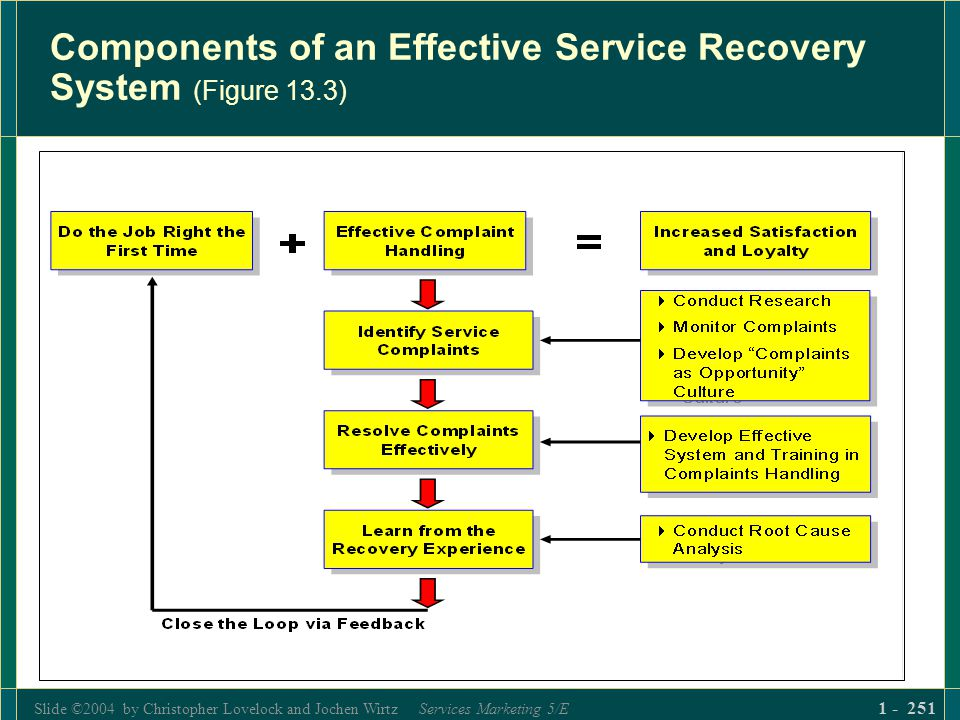 Slide ©2004 by Christopher Lovelock and Jochen Wirtz Services Marketing 5/E 1 - 251 Components of an Effective Service Recovery System (Figure 13.3)
