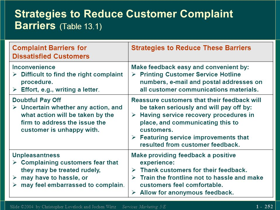 Slide ©2004 by Christopher Lovelock and Jochen Wirtz Services Marketing 5/E 1 - 252 Strategies to Reduce Customer Complaint Barriers (Table 13.1) Comp