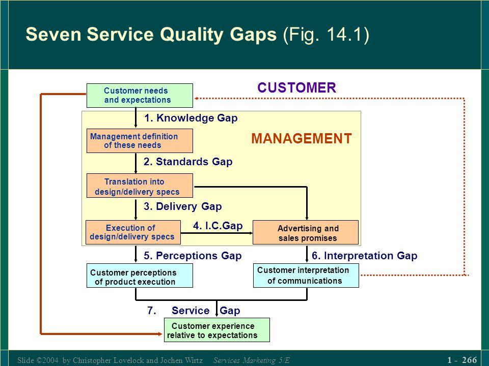 Slide ©2004 by Christopher Lovelock and Jochen Wirtz Services Marketing 5/E 1 - 266 Seven Service Quality Gaps (Fig. 14.1) Customer experience relativ