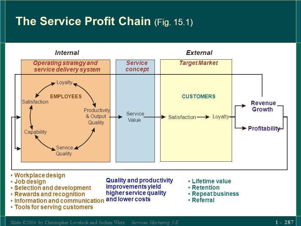Slide ©2004 by Christopher Lovelock and Jochen Wirtz Services Marketing 5/E 1 - 287 The Service Profit Chain (Fig. 15.1) Loyalty Service Quality Produ