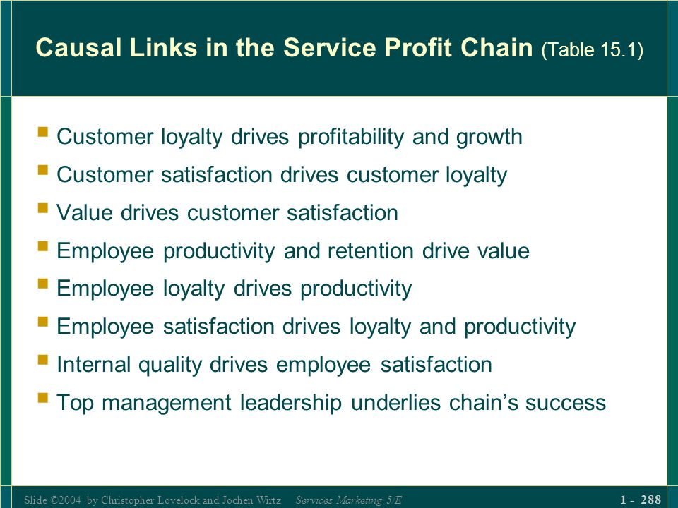 Slide ©2004 by Christopher Lovelock and Jochen Wirtz Services Marketing 5/E 1 - 288 Causal Links in the Service Profit Chain (Table 15.1) Customer loy