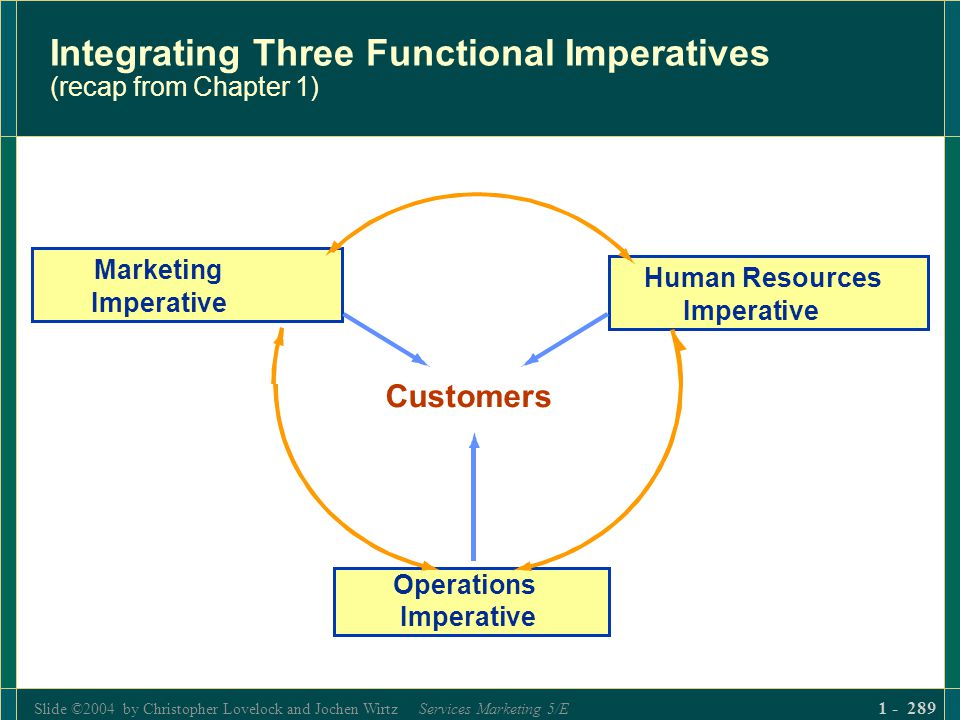 Slide ©2004 by Christopher Lovelock and Jochen Wirtz Services Marketing 5/E 1 - 289 Integrating Three Functional Imperatives (recap from Chapter 1) Cu