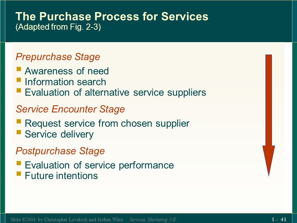 Slide ©2004 by Christopher Lovelock and Jochen Wirtz Services Marketing 5/E 1 - 41 The Purchase Process for Services (Adapted from Fig. 2-3) Prepurcha