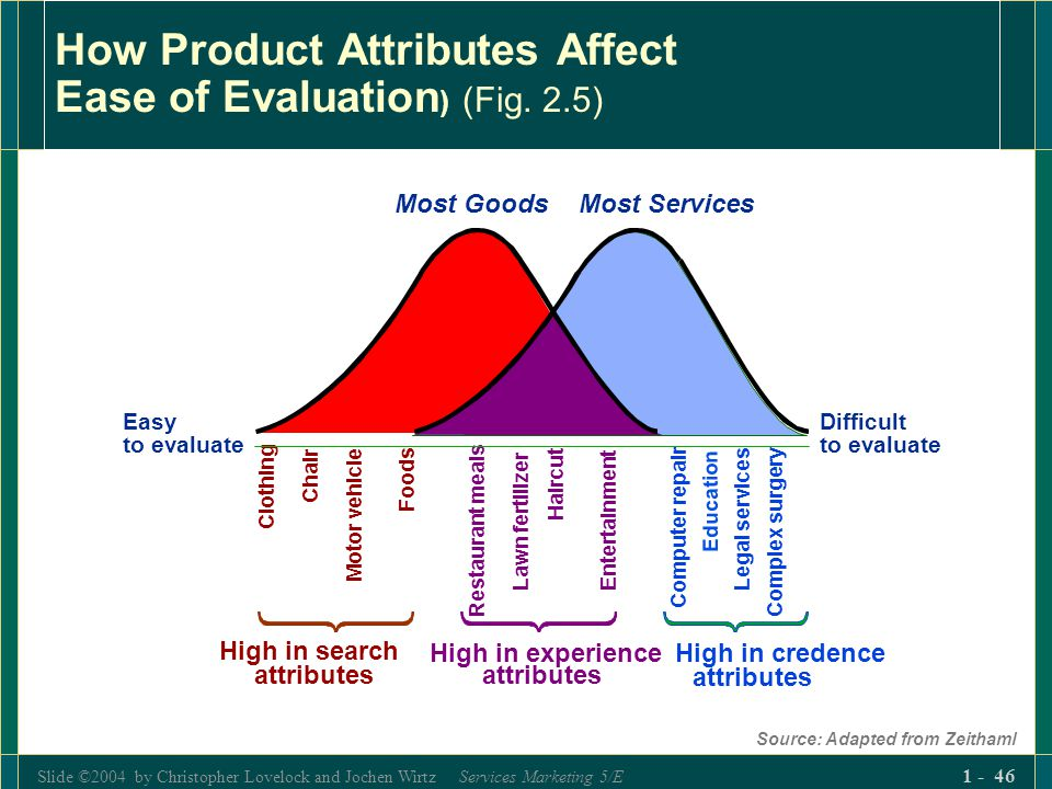 Slide ©2004 by Christopher Lovelock and Jochen Wirtz Services Marketing 5/E 1 - 46 How Product Attributes Affect Ease of Evaluation ) (Fig. 2.5) Sourc