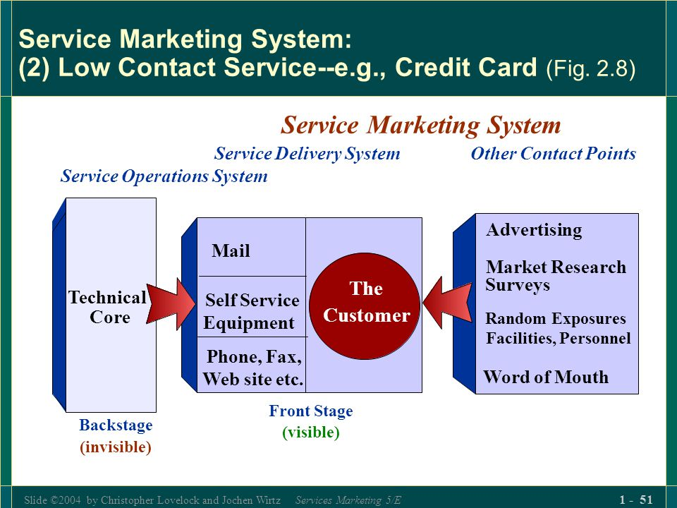 Slide ©2004 by Christopher Lovelock and Jochen Wirtz Services Marketing 5/E 1 - 51 Service Marketing System: (2) Low Contact Service--e.g., Credit Car