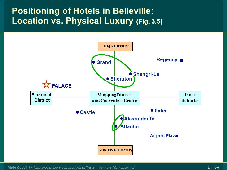 Slide ©2004 by Christopher Lovelock and Jochen Wirtz Services Marketing 5/E 1 - 64 Positioning of Hotels in Belleville: Location vs. Physical Luxury (