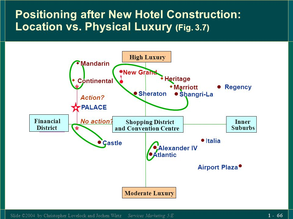 Slide ©2004 by Christopher Lovelock and Jochen Wirtz Services Marketing 5/E 1 - 66 Positioning after New Hotel Construction: Location vs. Physical Lux