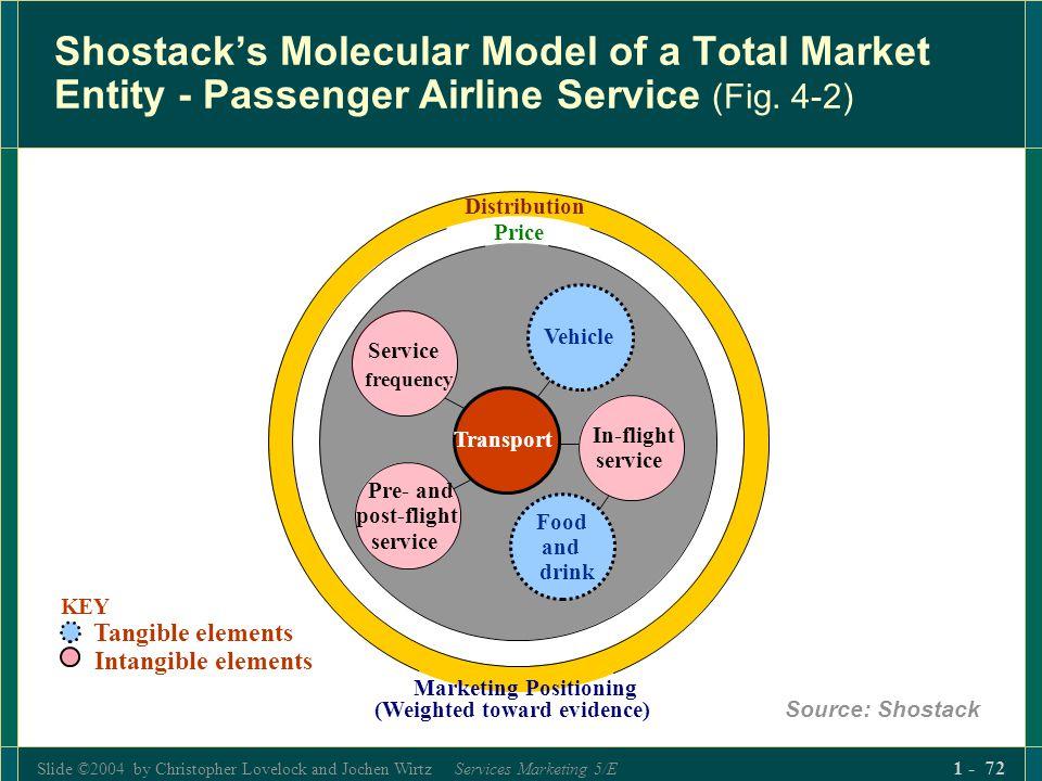Slide ©2004 by Christopher Lovelock and Jochen Wirtz Services Marketing 5/E 1 - 72 Shostacks Molecular Model of a Total Market Entity - Passenger Airl